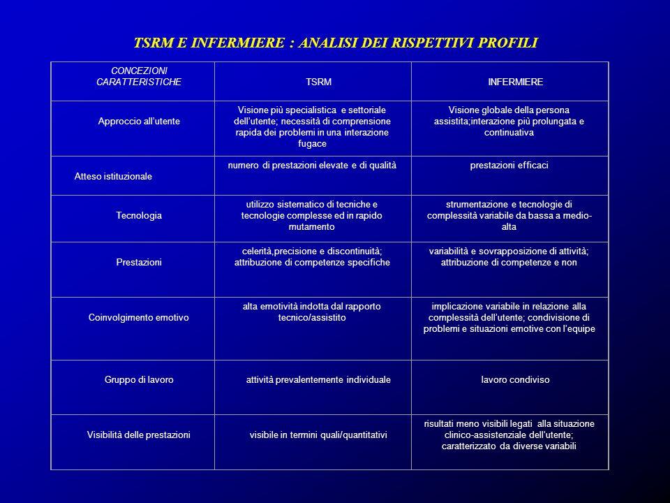 TSRM E INFERMIERE : ANALISI DEI RISPETTIVI PROFILI CONCEZIONI CARATTERISTICHE TSRM INFERMIERE Approccio allutente Visione più specialistica e settoria