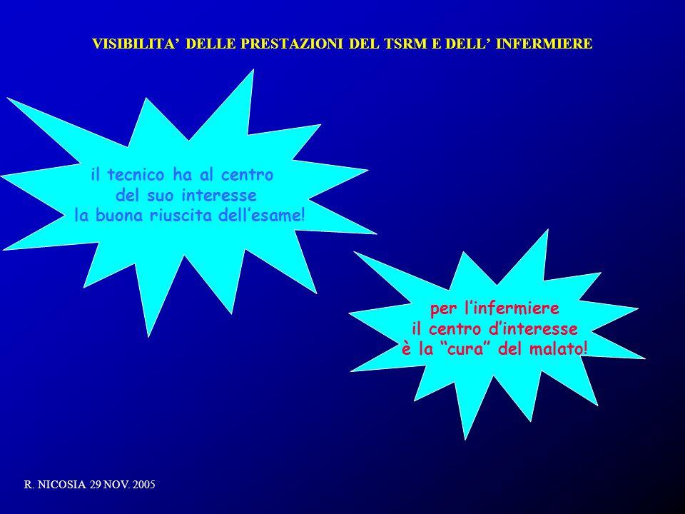 VISIBILITA DELLE PRESTAZIONI DEL TSRM E DELL INFERMIERE R. NICOSIA 29 NOV. 2005 il tecnico ha al centro del suo interesse la buona riuscita dellesame!