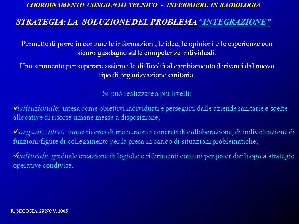 COORDINAMENTO CONGIUNTO TECNICO - INFERMIERE IN RADIOLOGIA STRATEGIA: LA SOLUZIONE DEL PROBLEMA INTEGRAZIONE R. NICOSIA 29 NOV. 2005 Permette di porre