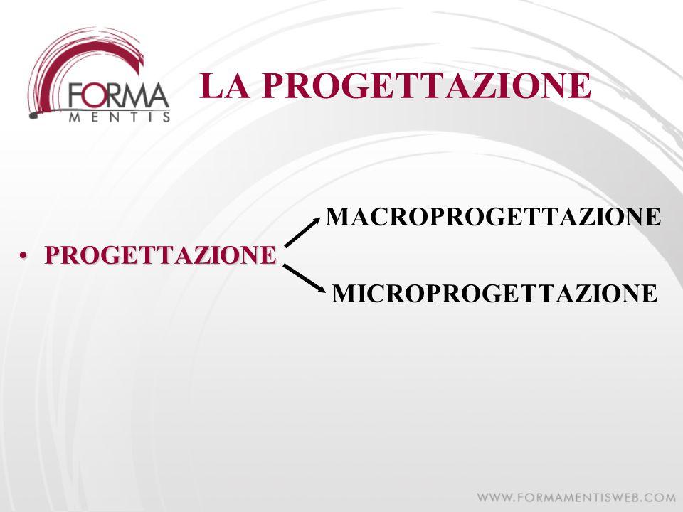 LA PROGETTAZIONE MACROPROGETTAZIONE PROGETTAZIONEPROGETTAZIONE MICROPROGETTAZIONE