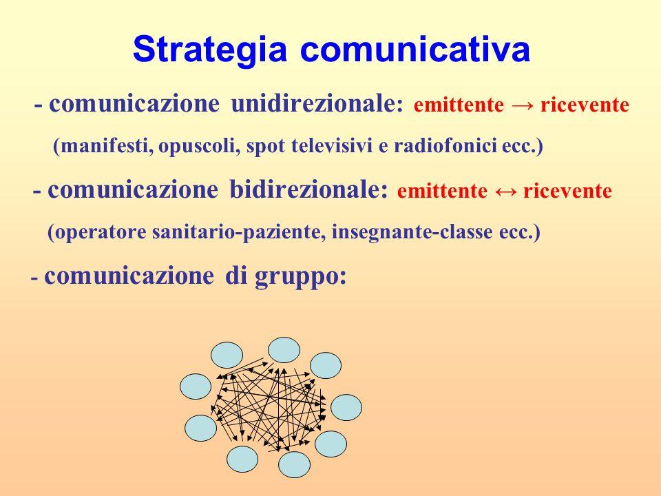 Strategia comunicativa - comunicazione unidirezionale : emittente ricevente (manifesti, opuscoli, spot televisivi e radiofonici ecc.) - comunicazione