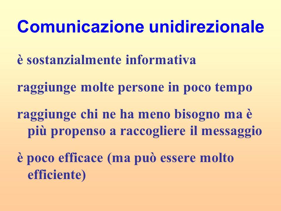 Comunicazione unidirezionale è sostanzialmente informativa raggiunge molte persone in poco tempo raggiunge chi ne ha meno bisogno ma è più propenso a