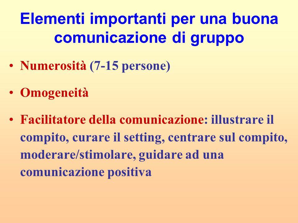 Elementi importanti per una buona comunicazione di gruppo Numerosità (7-15 persone) Omogeneità Facilitatore della comunicazione: illustrare il compito
