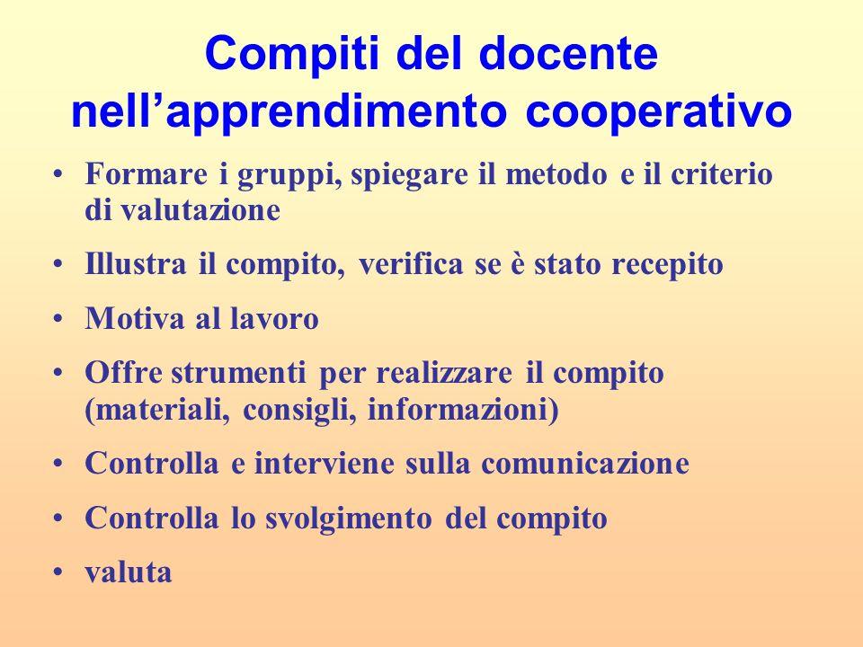 Compiti del docente nellapprendimento cooperativo Formare i gruppi, spiegare il metodo e il criterio di valutazione Illustra il compito, verifica se è