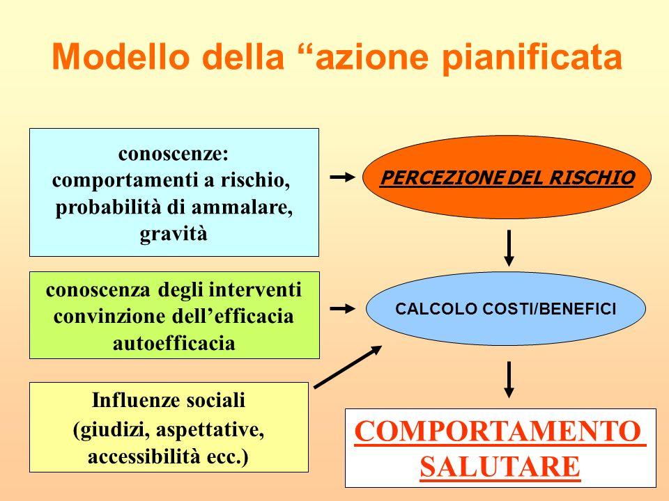 Modello della azione pianificata PERCEZIONE DEL RISCHIO conoscenze: comportamenti a rischio, probabilità di ammalare, gravità COMPORTAMENTO SALUTARE c