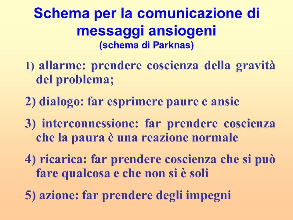 Schema per la comunicazione di messaggi ansiogeni (schema di Parknas) 1) allarme: prendere coscienza della gravità del problema; 2) dialogo: far espri