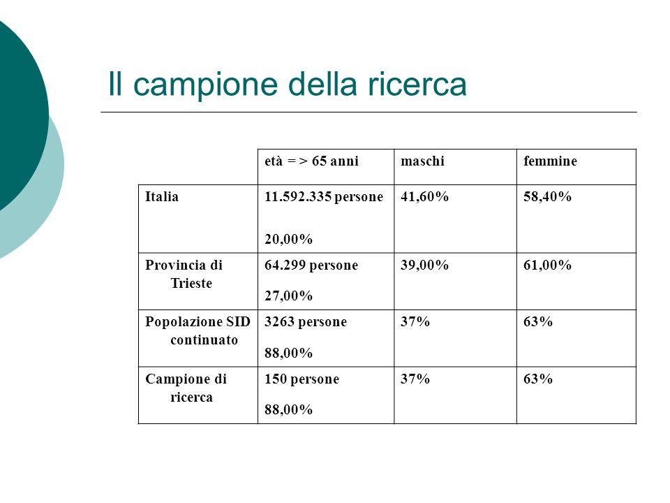 Il campione della ricerca età = > 65 annimaschifemmine Italia11.592.335 persone41,60%58,40% 20,00% Provincia di Trieste 64.299 persone39,00%61,00% 27,