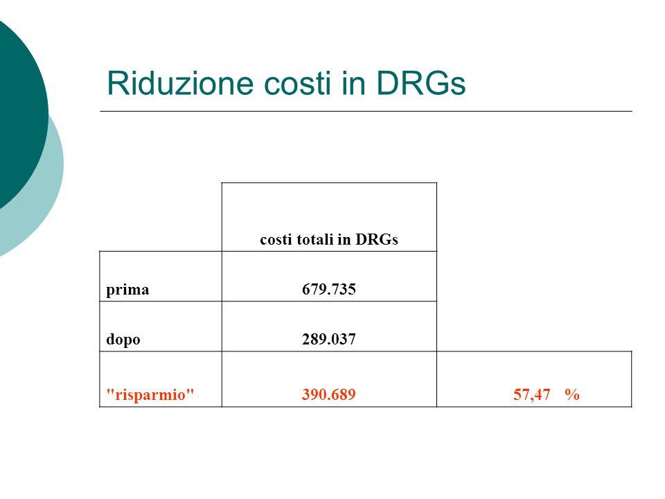 Riduzione costi in DRGs costi totali in DRGs prima679.735 dopo289.037