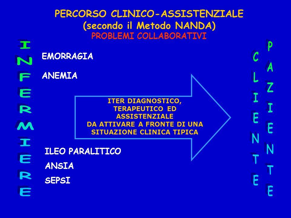 PERCORSO CLINICO - ASSISTENZIALE (secondo il Metodo NANDA) Dai Modelli Alterati alle Diagnosi Infermieristiche 2) NUTRIZIONALE METABOLICO 3) ELIMINAZI