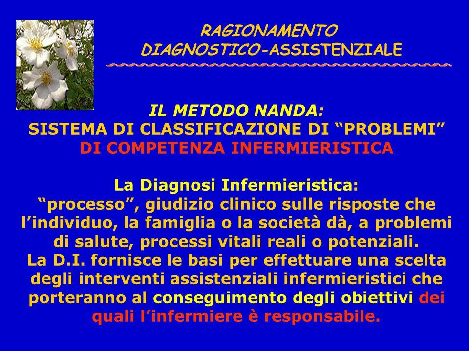 DIAGNOSI PRIORITARIE: Formulazione Obiettivi del Paziente (Comportamenti misurabili) N°6/A DOLORE ACUTO RIUSCIRE A PERCEPIRE UNA RIDUZIONE PROGRESSIVA DEL DOLORE ADOTTANDO MISURE DI CONTROLLO QUALI: ASSUMERE UNA POSIZIONE ANTALGICA NEL LETTO METTERE IN ATTO TECNICHE DI RILASSAMENTO RIUSCIRE AD EFFETTUARE ESERCIZI RESPIRATORI DISTRARSI ASCOLTANDO MUSICA RIUSCIRE AD AVERE, DURANTE LA GIORNATA, PERIODI DI ASSENZA DI DOLORE PER QUANTO RIGUARDA LINTENSITA, RIUSCIRE A CONTENERE IL DOLORE TRA 4/5 sec.