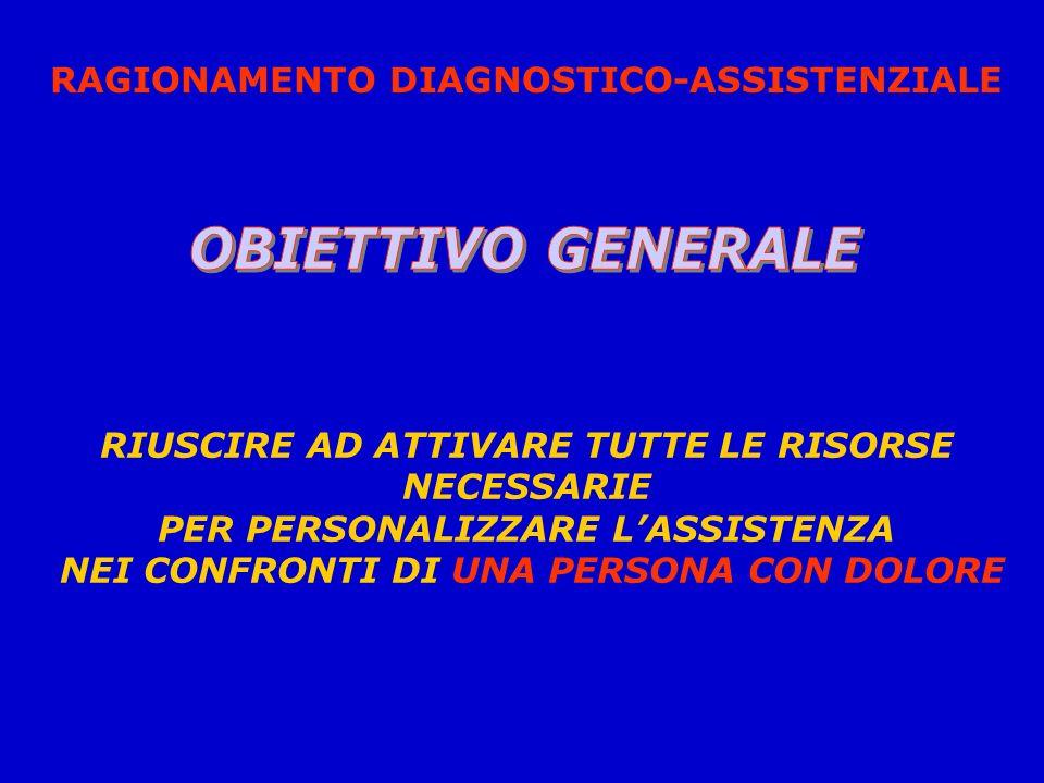 RAGIONAMENTO DIAGNOSTICO-ASSISTENZIALE Difficoltà incontrate: Riuscire a sviluppare criteri esclusivi che distinguano sempre le Diagnosi Infermieristi