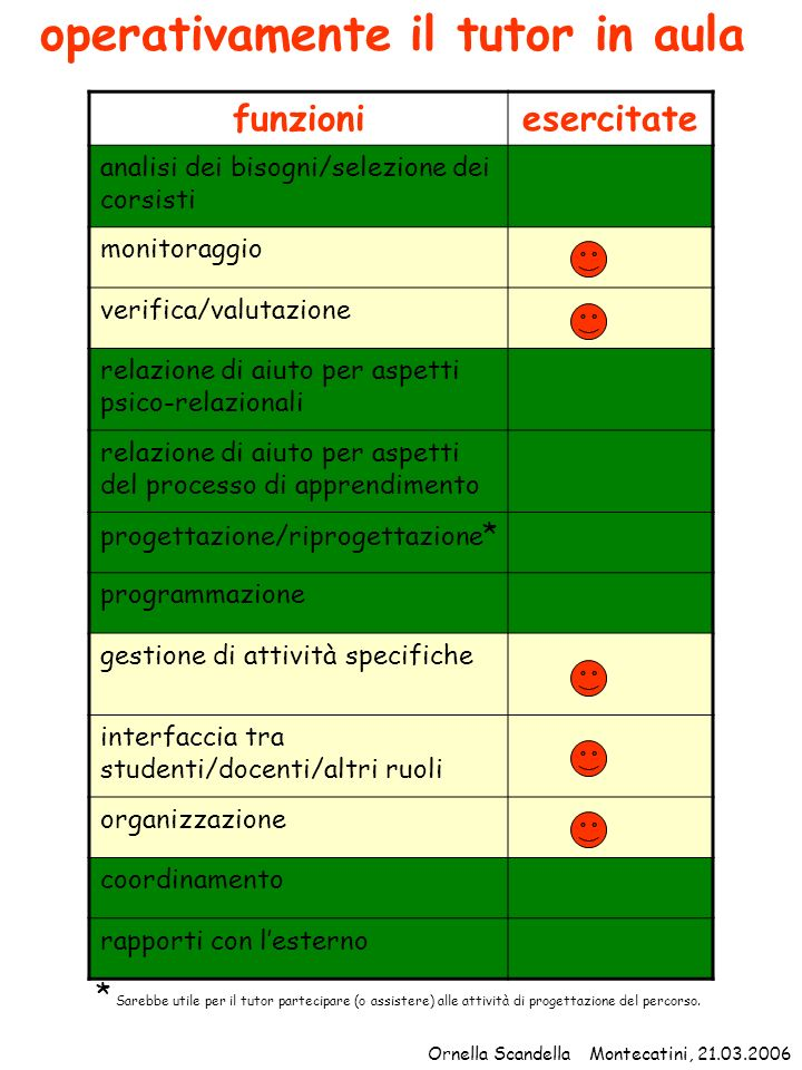 operativamente il tutor in aula funzioniesercitate analisi dei bisogni/selezione dei corsisti monitoraggio verifica/valutazione relazione di aiuto per
