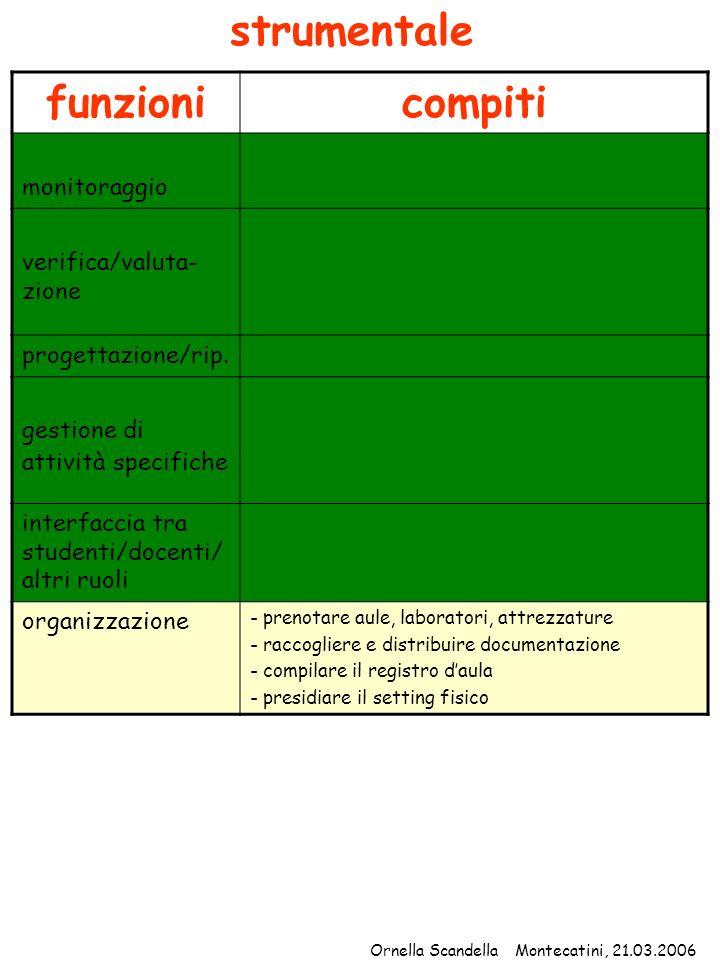 funzionicompiti monitoraggio verifica/valuta- zione progettazione/rip. gestione di attività specifiche interfaccia tra studenti/docenti/ altri ruoli o