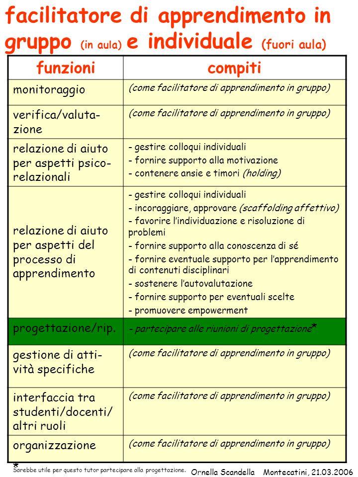 facilitatore di apprendimento in gruppo (in aula) e individuale (fuori aula) funzionicompiti monitoraggio (come facilitatore di apprendimento in grupp