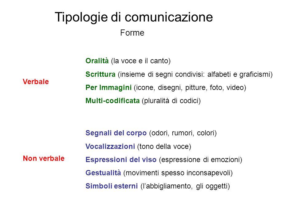 Tipologie di comunicazione Forme Verbale Oralità (la voce e il canto) Scrittura (insieme di segni condivisi: alfabeti e graficismi) Per Immagini (icon