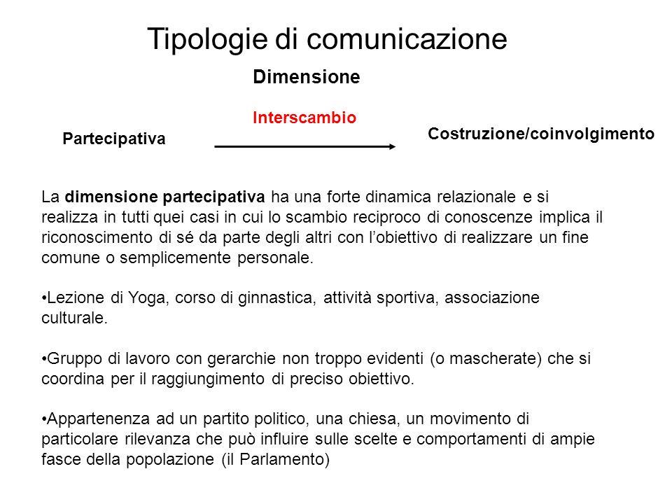 Tipologie di comunicazione La dimensione partecipativa ha una forte dinamica relazionale e si realizza in tutti quei casi in cui lo scambio reciproco