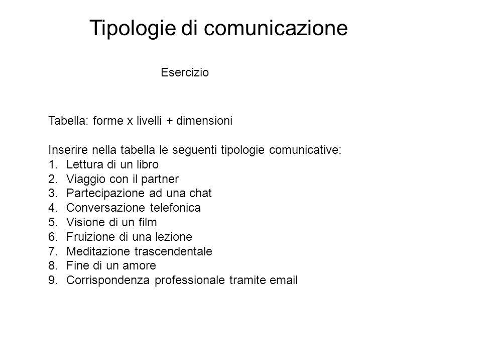 Tipologie di comunicazione Esercizio Tabella: forme x livelli + dimensioni Inserire nella tabella le seguenti tipologie comunicative: 1.Lettura di un