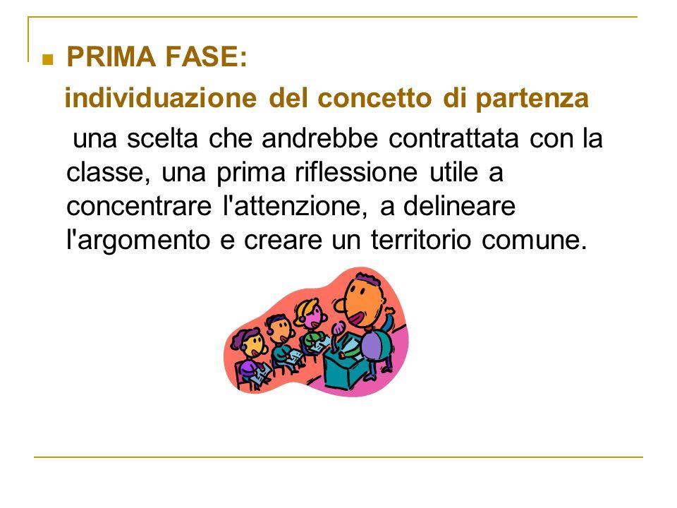 PRIMA FASE: individuazione del concetto di partenza una scelta che andrebbe contrattata con la classe, una prima riflessione utile a concentrare l'att