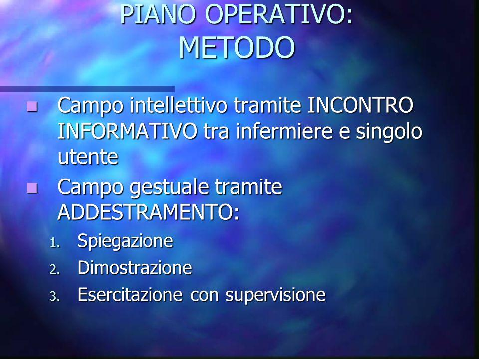 PIANO OPERATIVO: METODO Campo intellettivo tramite INCONTRO INFORMATIVO tra infermiere e singolo utente Campo intellettivo tramite INCONTRO INFORMATIV
