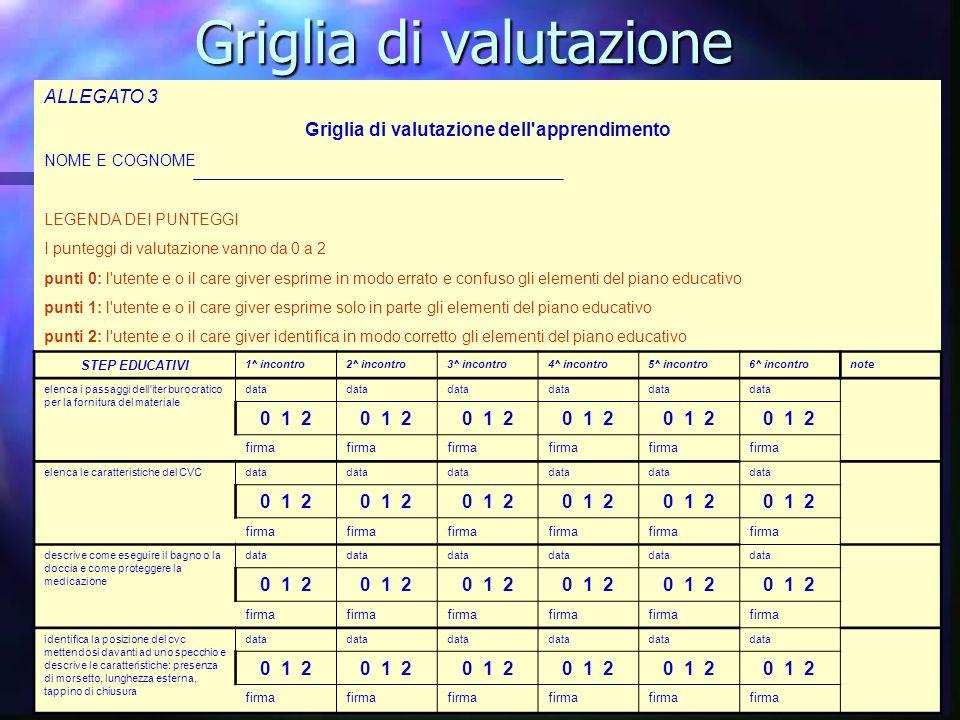Griglia di valutazione ALLEGATO 3 Griglia di valutazione dell'apprendimento NOME E COGNOME LEGENDA DEI PUNTEGGI I punteggi di valutazione vanno da 0 a