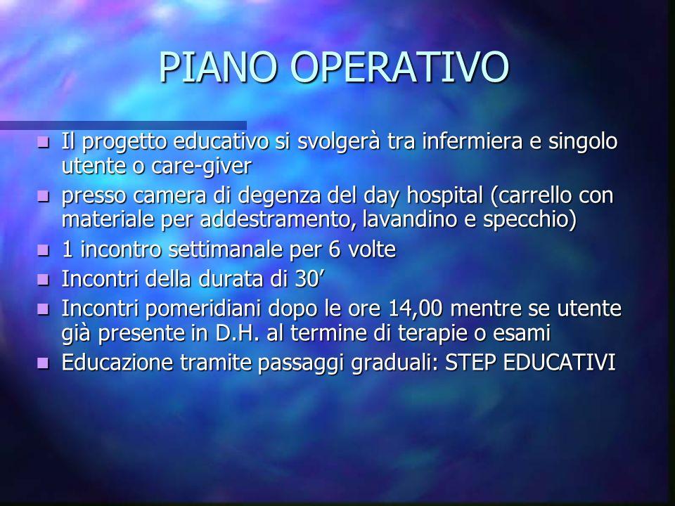 PIANO OPERATIVO Il progetto educativo si svolgerà tra infermiera e singolo utente o care-giver Il progetto educativo si svolgerà tra infermiera e sing