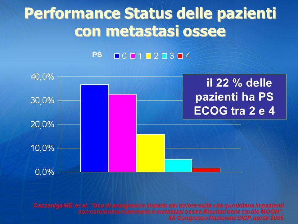 Cazzaniga ME. et al. Uso di analgesici e impatto del dolore sulla vita quotidiana in pazienti con carcinoma mammario e metastasi ossee.Risultati dello