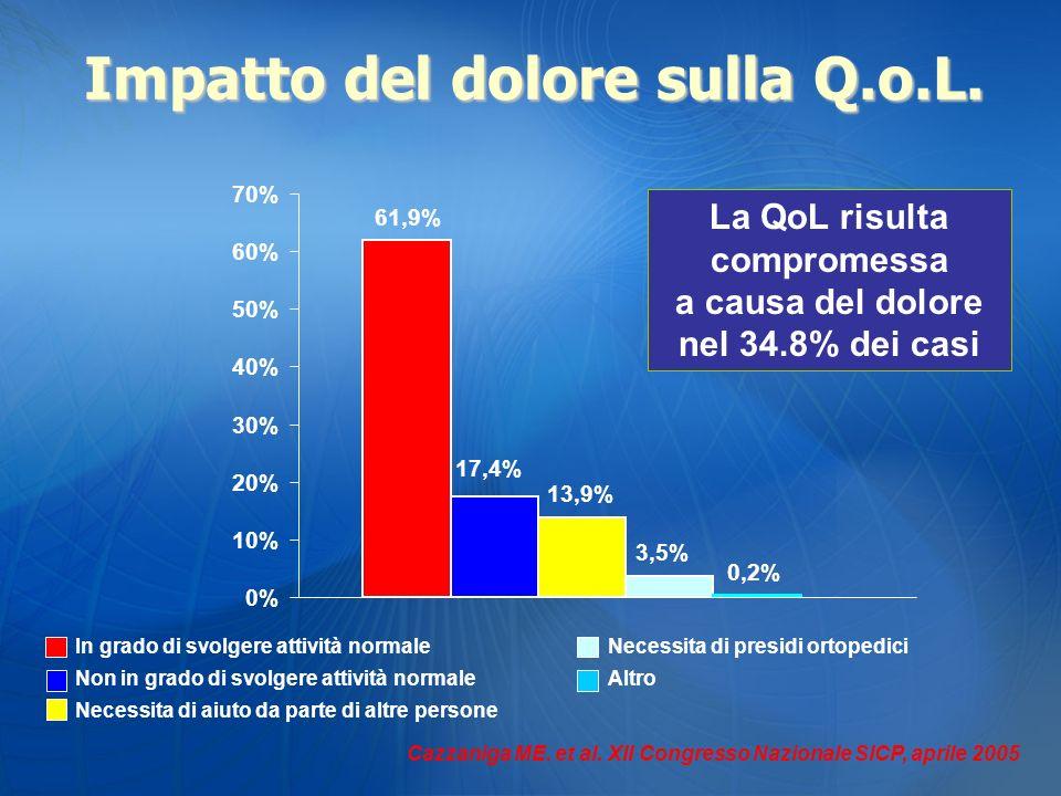 Cazzaniga ME. et al. XII Congresso Nazionale SICP, aprile 2005 La QoL risulta compromessa a causa del dolore nel 34.8% dei casi 61,9% 17,4% 13,9% 3,5%