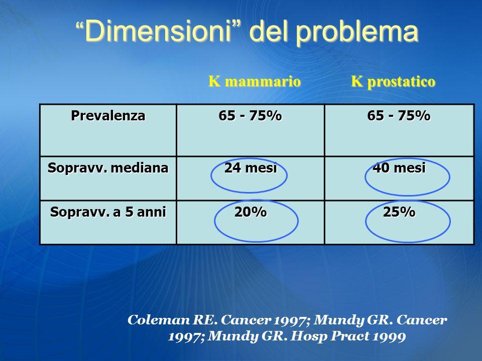 Prevalenza 65 - 75% Sopravv. mediana 24 mesi 40 mesi Sopravv. a 5 anni 20%25% K mammario K prostatico Coleman RE. Cancer 1997; Mundy GR. Cancer 1997;