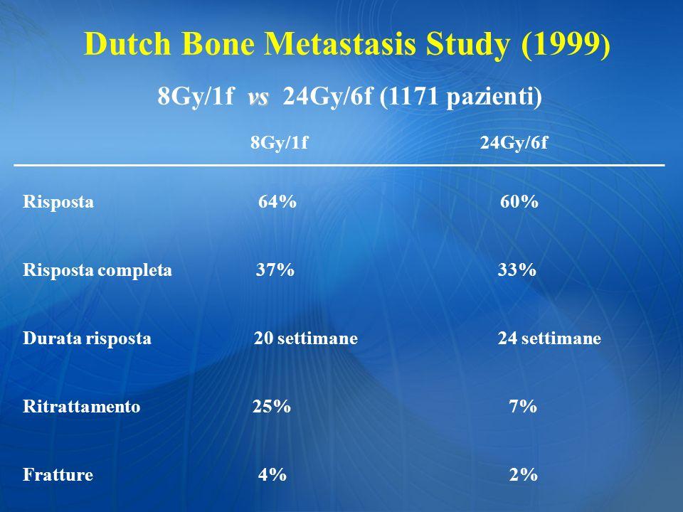 Dutch Bone Metastasis Study (1999 ) vs 8Gy/1f vs 24Gy/6f (1171 pazienti) 8Gy/1f 24Gy/6f Risposta 64% 60% Risposta completa 37% 33% Durata risposta 20