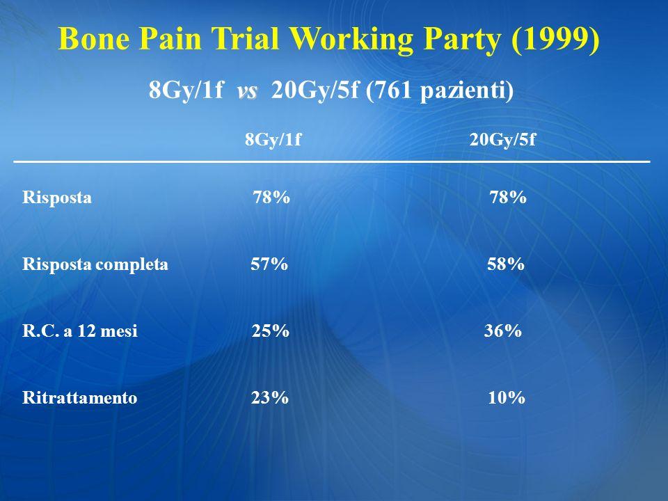 Bone Pain Trial Working Party (1999) vs 8Gy/1f vs 20Gy/5f (761 pazienti) 8Gy/1f 20Gy/5f Risposta 78% 78% Risposta completa 57% 58% R.C. a 12 mesi 25%