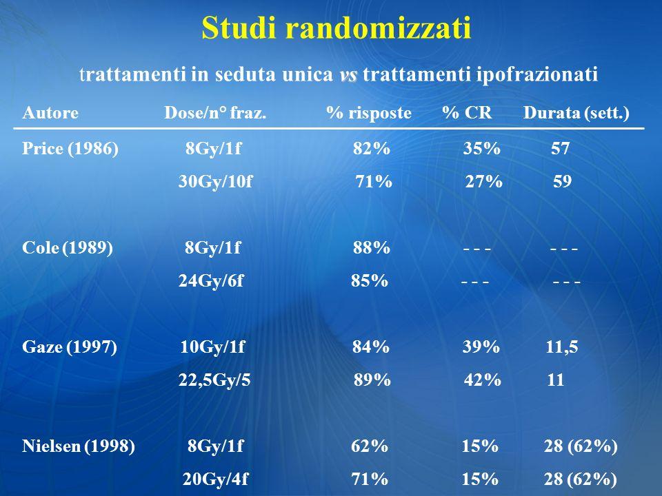 Studi randomizzati vs trattamenti in seduta unica vs trattamenti ipofrazionati Autore Dose/n° fraz. % risposte % CR Durata (sett.) Price (1986) 8Gy/1f