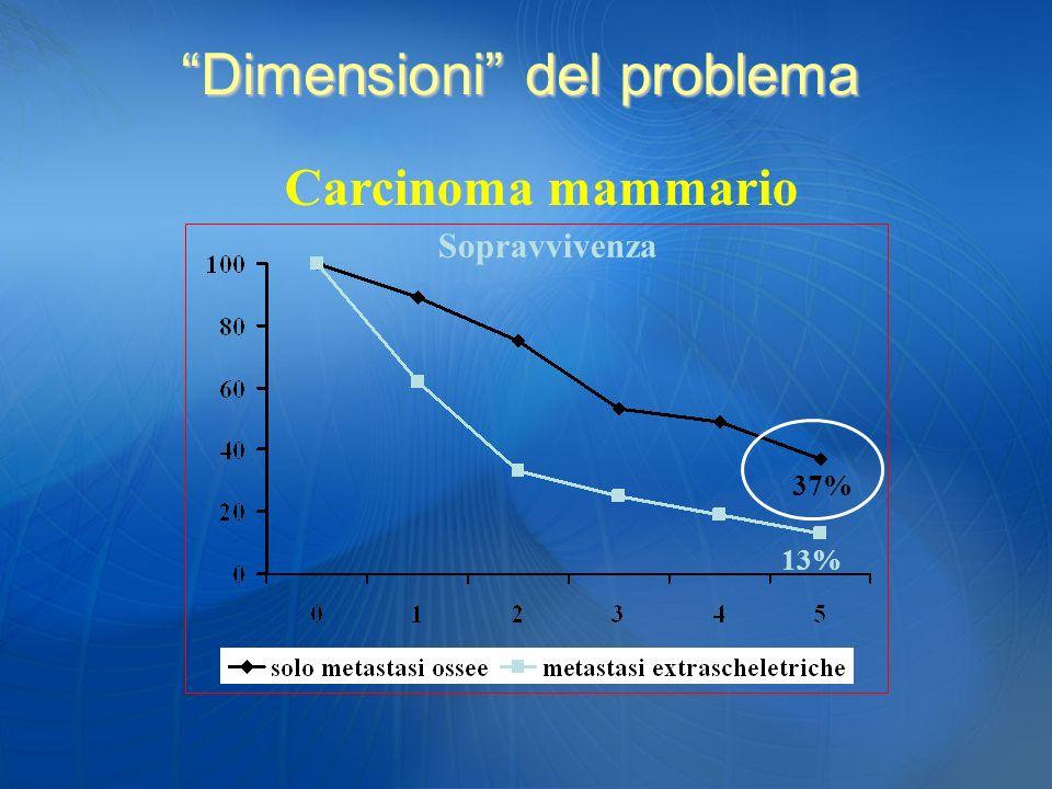 Sopravvivenza 37% 13% Carcinoma mammario Dimensioni del problema