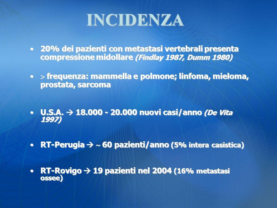 20% dei pazienti con metastasi vertebrali presenta compressione midollare (Findlay 1987, Dumm 1980)20% dei pazienti con metastasi vertebrali presenta