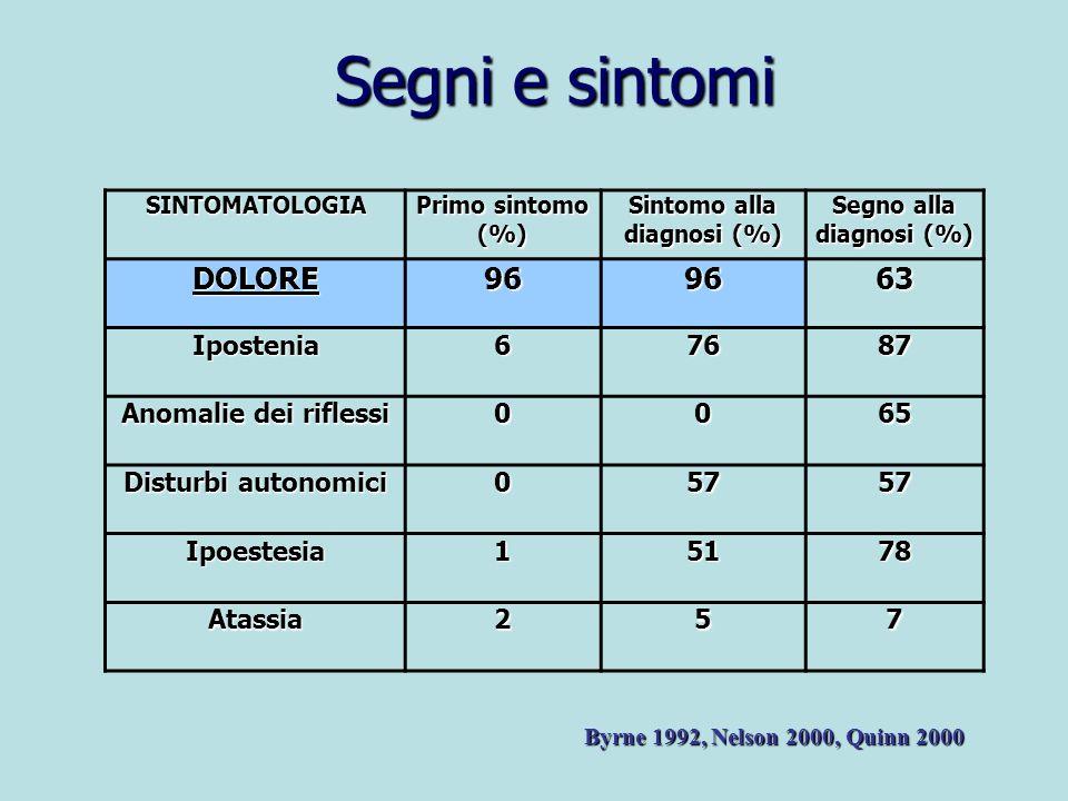 SINTOMATOLOGIA Primo sintomo (%) Sintomo alla diagnosi (%) Segno alla diagnosi (%) DOLORE969663 Ipostenia67687 Anomalie dei riflessi 0065 Disturbi aut