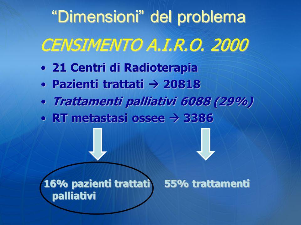 CENSIMENTO A.I.R.O. 2000 21 Centri di Radioterapia21 Centri di Radioterapia Pazienti trattati 20818Pazienti trattati 20818 Trattamenti palliativi 6088
