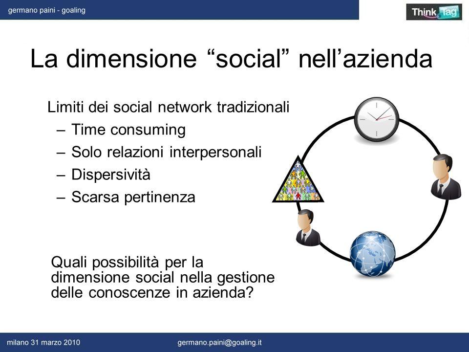Limiti dei social network tradizionali –Time consuming –Solo relazioni interpersonali –Dispersività –Scarsa pertinenza La dimensione social nellazienda Quali possibilità per la dimensione social nella gestione delle conoscenze in azienda