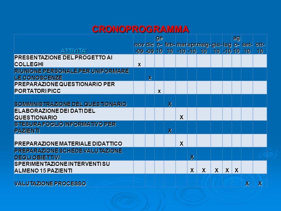 CRONOPROGRAMMA ATTIVITA nov -09 dic -09 ge n- 10 feb- 10 mar -10 apr -10 mag- 10 giu- 10 lug -10 ag o- 10 set- 10 ott- 10 PRESENTAZIONE DEL PROGETTO AI COLLEGHI x RIUNIONE PERSONALE PER UNIFORMARE LE CONOSCENZE x PREPARAZIONE QUESTIONARIO PER PORTATORI PICC x SOMMINISTRAZIONE DEL QUESTIONARIO X ELABORAZIONE DEI DATI DEL QUESTIONARIO X STESURA FOGLIO INFORMATIVO PER PAZIENTI X PREPARAZIONE MATERIALE DIDATTICO X PREPARAZIONE SCHEDE VALUTAZIONE DEGLI OBIETTIVI X SPERIMENTAZIONE INTERVENTI SU ALMENO 15 PAZIENTI XXXXX VALUTAZIONE PROCESSO XX