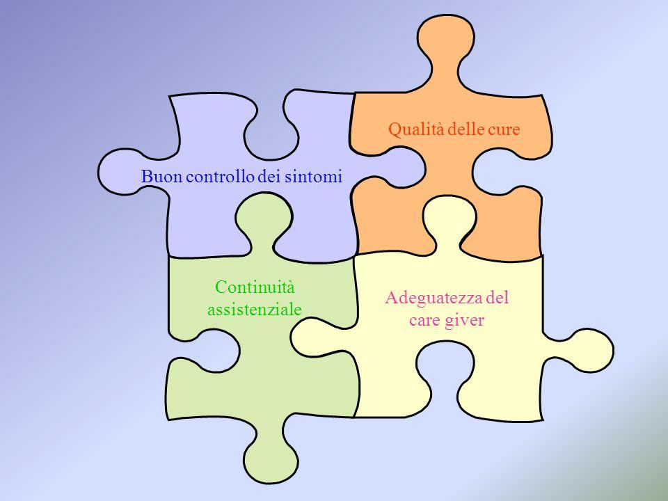 Adeguatezza del care giver Buon controllo dei sintomi Continuità assistenziale