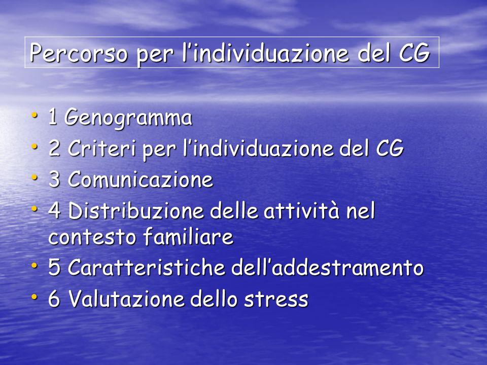 Percorso per lindividuazione del CG 1 Genogramma 1 Genogramma 2 Criteri per lindividuazione del CG 2 Criteri per lindividuazione del CG 3 Comunicazione 3 Comunicazione 4 Distribuzione delle attività nel contesto familiare 4 Distribuzione delle attività nel contesto familiare 5 Caratteristiche delladdestramento 5 Caratteristiche delladdestramento 6 Valutazione dello stress 6 Valutazione dello stress