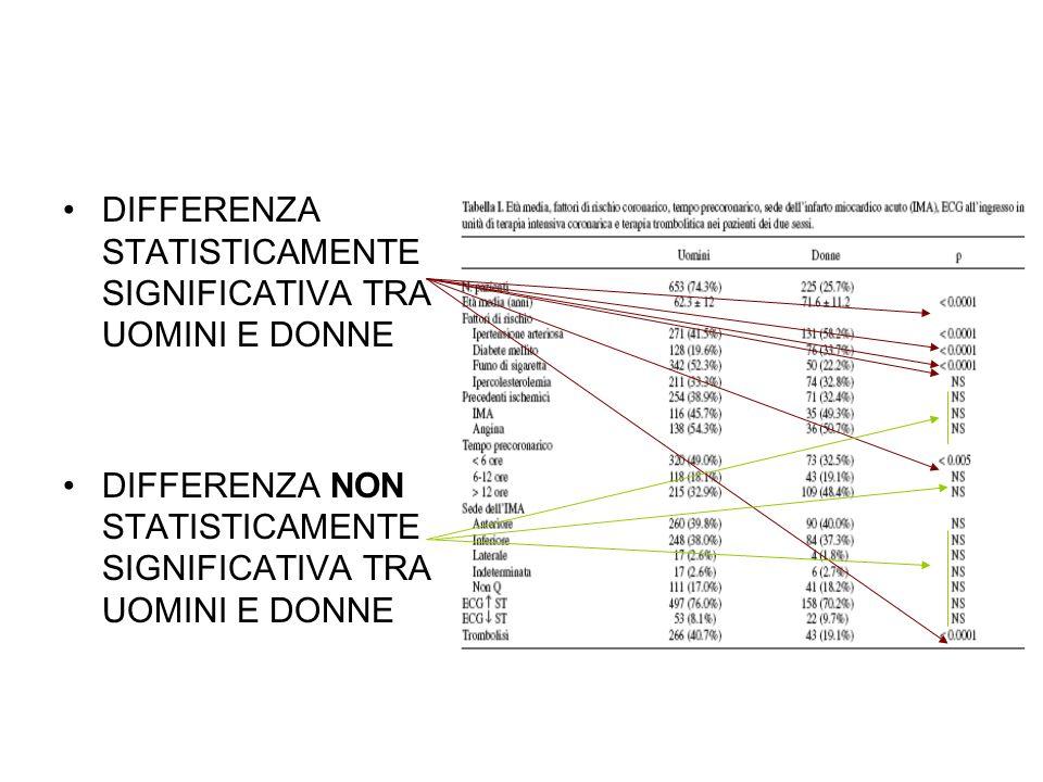 DIFFERENZA STATISTICAMENTE SIGNIFICATIVA TRA UOMINI E DONNE DIFFERENZA NON STATISTICAMENTE SIGNIFICATIVA TRA UOMINI E DONNE