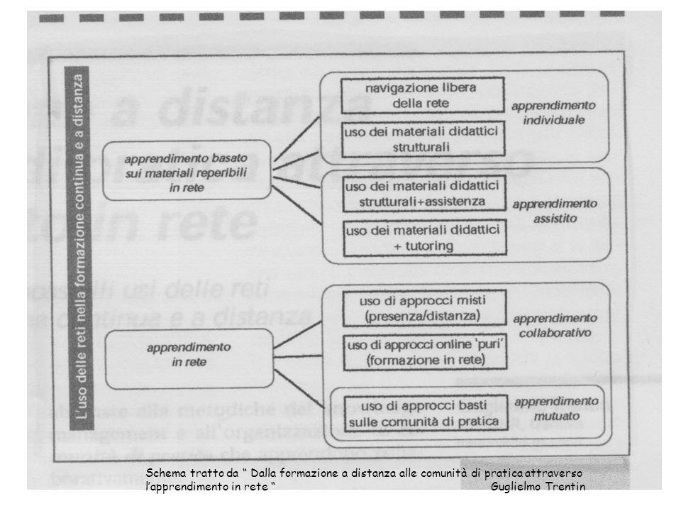 Schema tratto da Dalla formazione a distanza alle comunità di pratica attraverso lapprendimento in rete Guglielmo Trentin