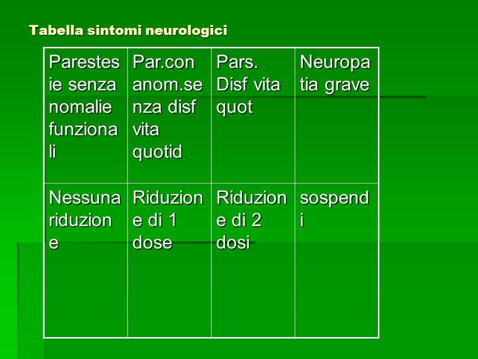 Tabella sintomi neurologici Parestes ie senza nomalie funziona li Par.con anom.se nza disf vita quotid Pars. Disf vita quot Neuropa tia grave Nessuna