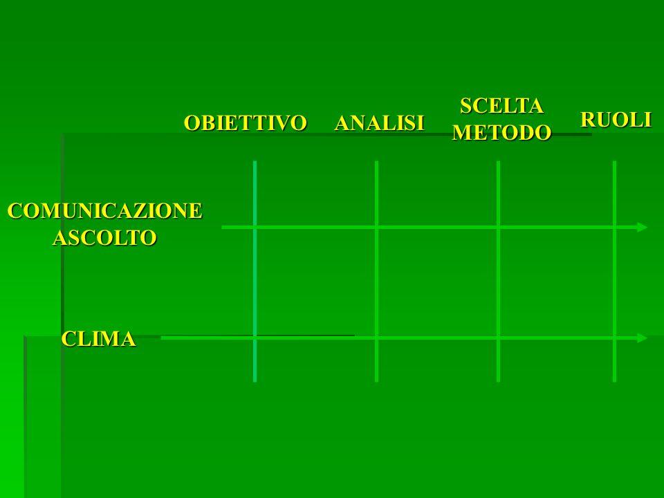 OBIETTIVOANALISI SCELTAMETODO RUOLI COMUNICAZIONEASCOLTO CLIMA