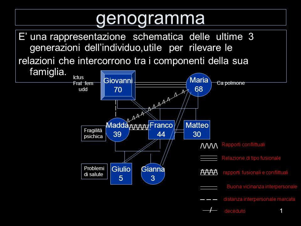 1 genogramma E una rappresentazione schematica delle ultime 3 generazioni dellindividuo,utile per rilevare le relazioni che intercorrono tra i compone