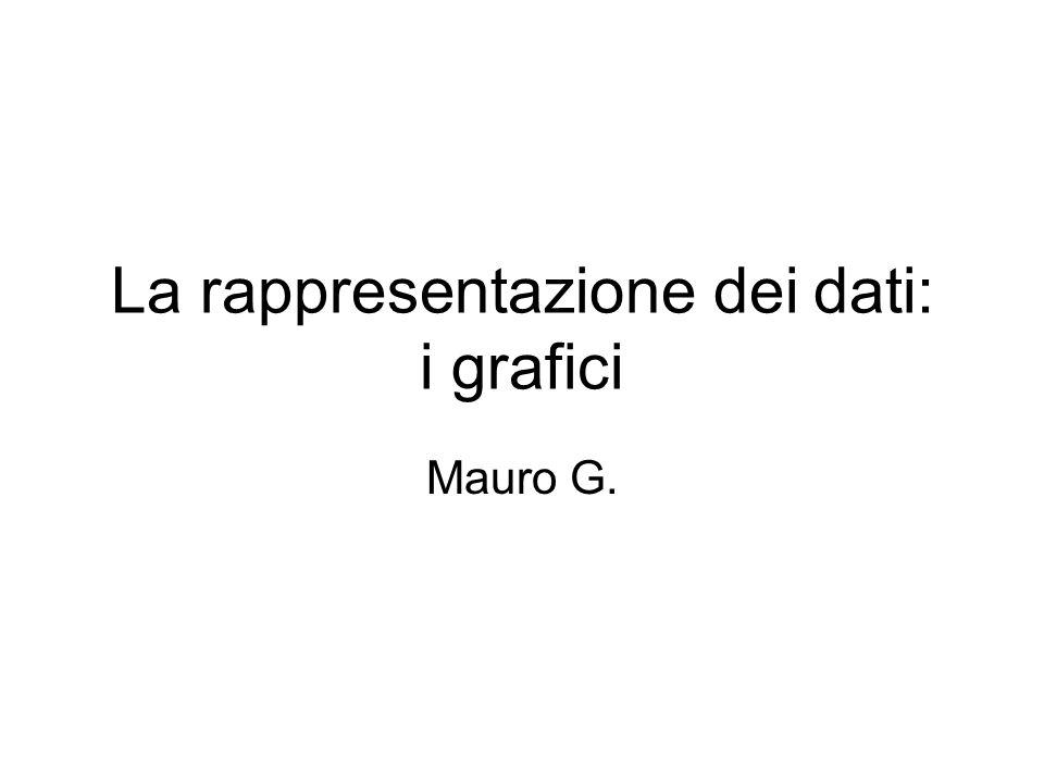 La rappresentazione dei dati: i grafici Mauro G.