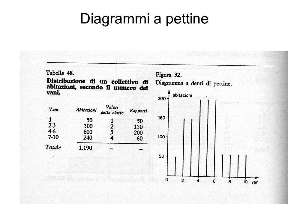 Diagrammi a pettine