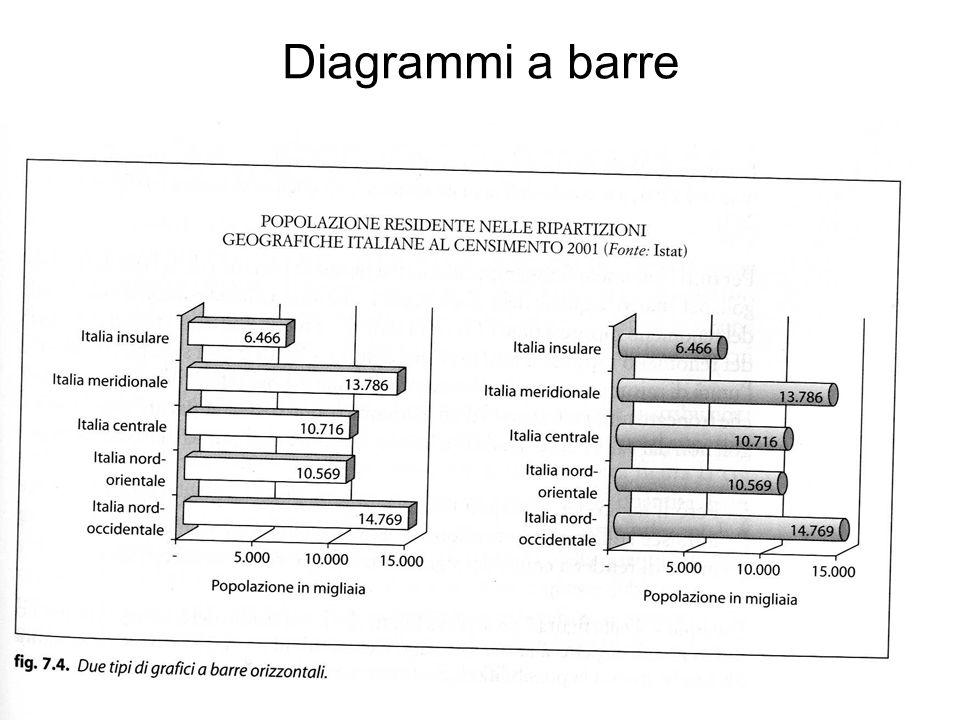 Diagrammi a barre