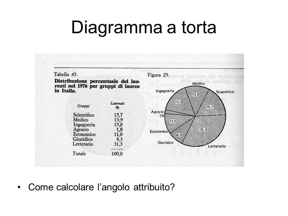 Diagramma a torta Come calcolare langolo attribuito?