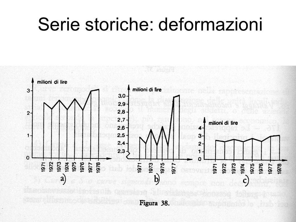 Serie storiche: deformazioni