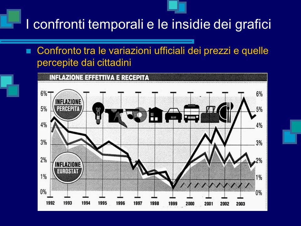 I confronti temporali e le insidie dei grafici Confronto tra le variazioni ufficiali dei prezzi e quelle percepite dai cittadini